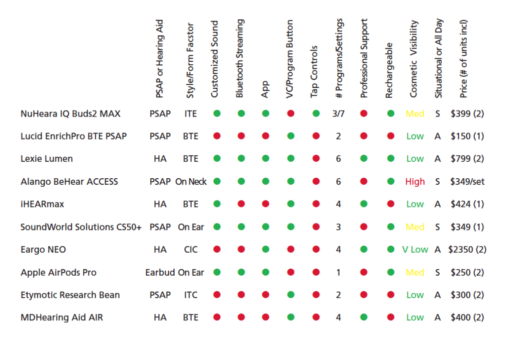 PSAP and DIY Hearing Aid Comparison Chart